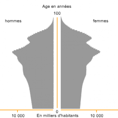 Chine pyramide des ages en 2050