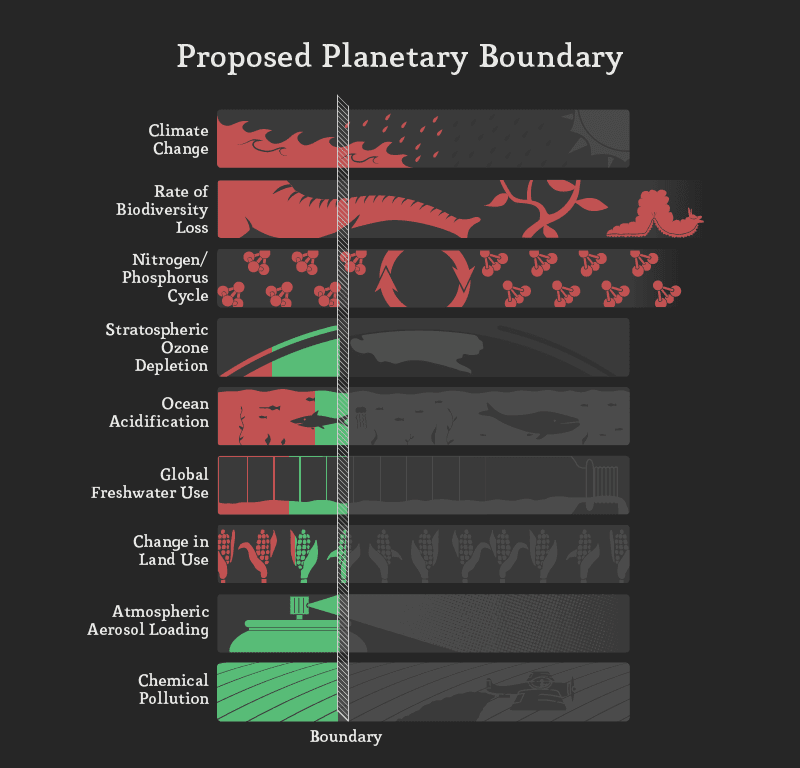 Planetary boundary 1 1024
